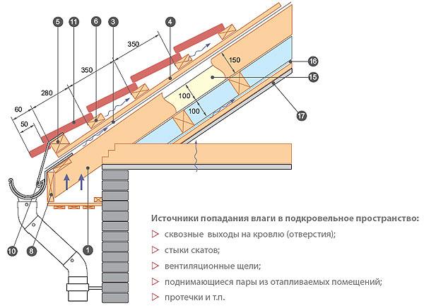 Инструкция по монтажу металлочерепицы своими руками